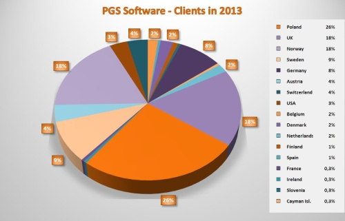 PGS Software - Clients in 2013