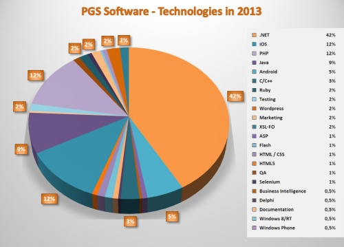PGS Software - Technologies in 2013