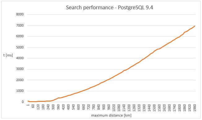 Elasticsearch | PGS Software
