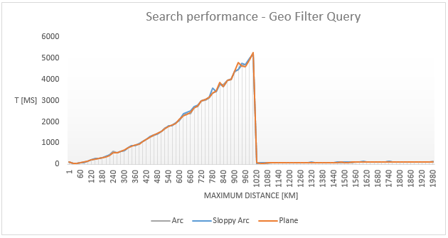 Figure 2. Elasticsearch Geo Distance Query execution time as a function of the maximum distance parameter for different distance computation types (Arc, Sloppy Arc, and Plane).