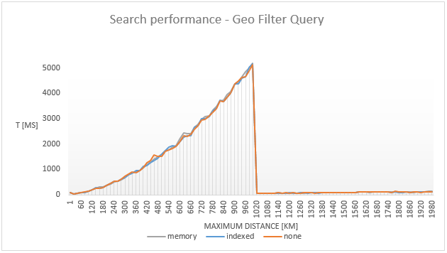 """Figure 3. Performance comparison for different values of the """"optimize_bbox"""" parameter in the geo distance query."""