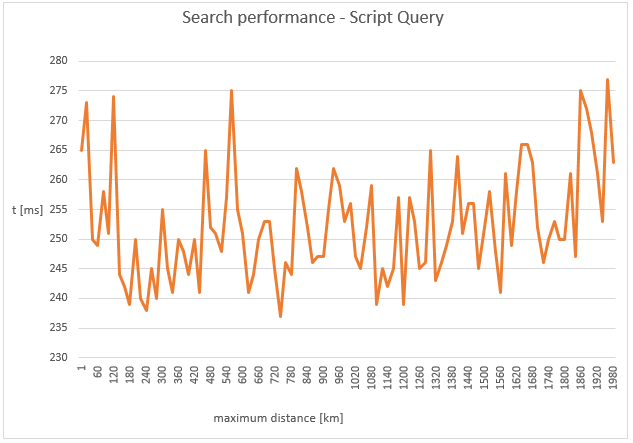 Figure 4. The response time of the distance script query as a function of the maximum distance parameter.
