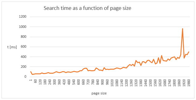 Figure 5. Response time as a function of page size. Other search request parameters are constant.