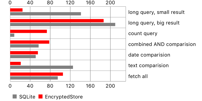 Securing your app with encrypted-core-data | PGS Software
