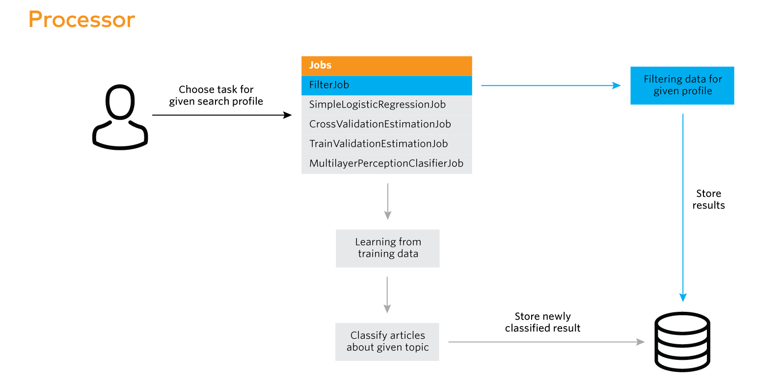 Big data and machine learning with Apache Spark and Cassandra Part 1