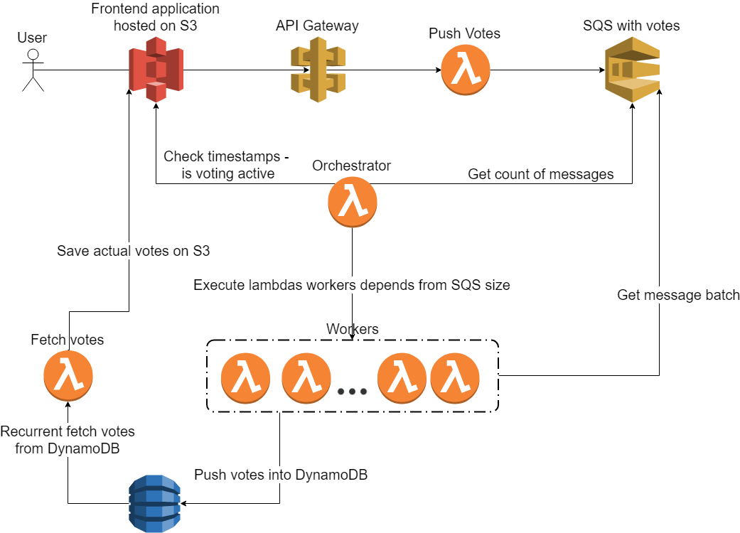 How to Build & Run a High Performance Serverless Voting System for