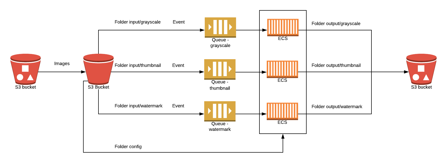 Scaling Containerised Applications on AWS | PGS Software