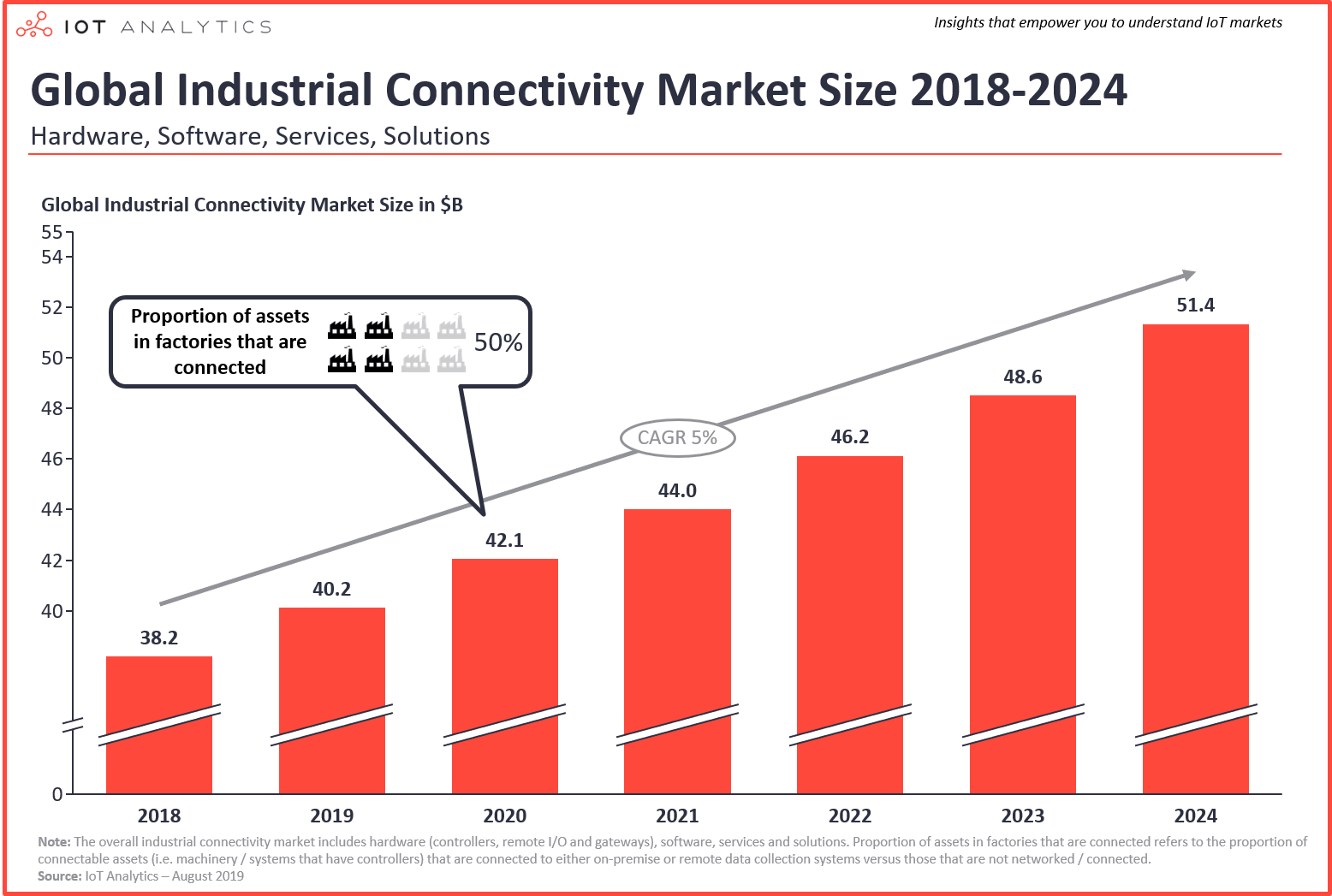 Industry 4.0 Technologies: Where Is The Revolution Heading?