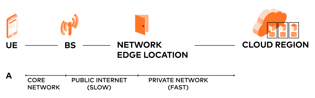 5G: Edge Computing makes the network fast thanks to local Cloud regions.