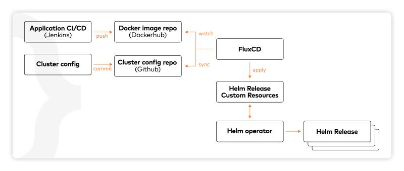 Na klastrze zainstalowany jest FluxCD, którego rolą jest obserwowanie repozytorium obrazów, pod kątem pojawiania się nowych wersji obrazu mikroserwisu uruchomionego na klastrze.