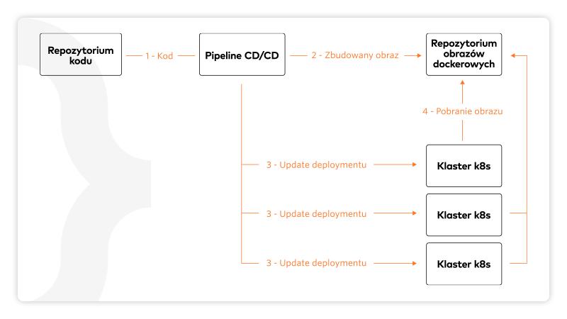 Proces deploymentu pojedynczego kontenera