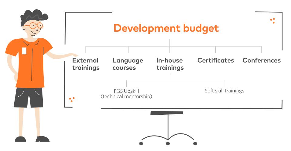 development-budget