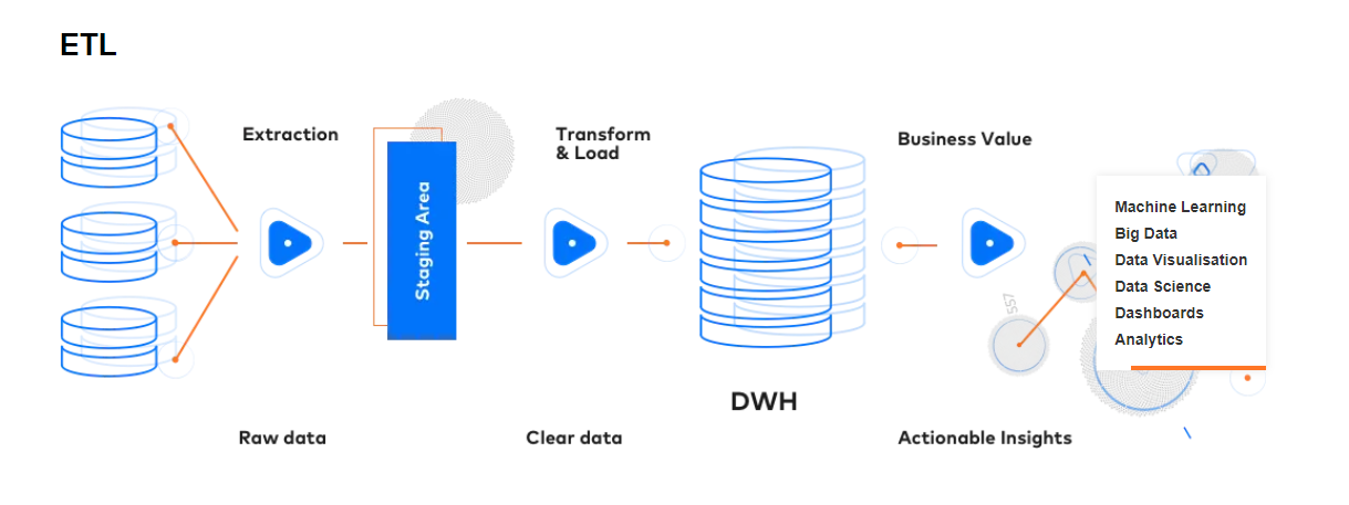 What is data engineering – ETL data pipeline